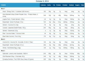 Diet weights1